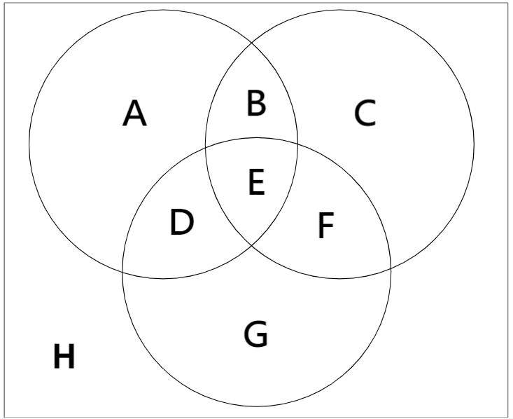 以上例題的文氏圖。