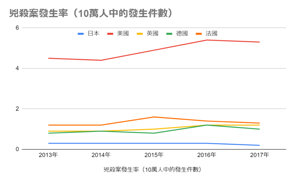 日本兇殺案的發生率比歐美低,十分安全。