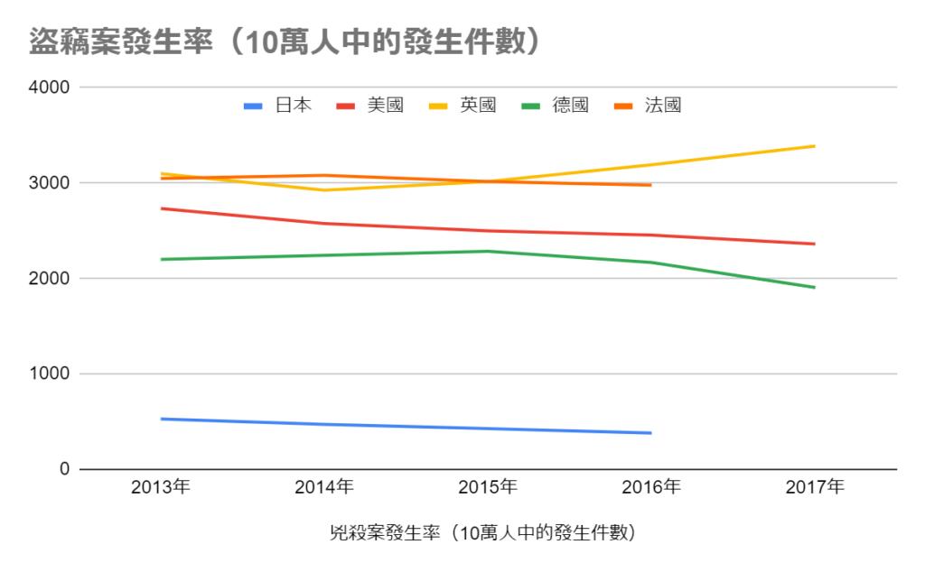 日本盜竊案的發生率比歐美低,十分安全。