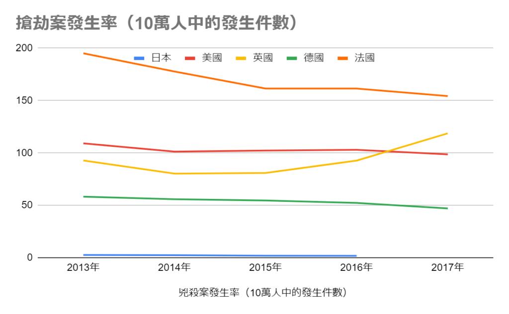 日本搶劫案的發生率比歐美低,十分安全。